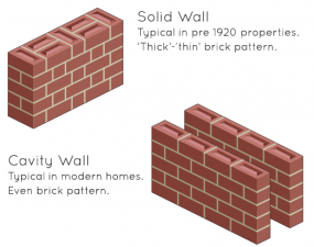 Diagram explaining the difference between cavity walls and solid walls