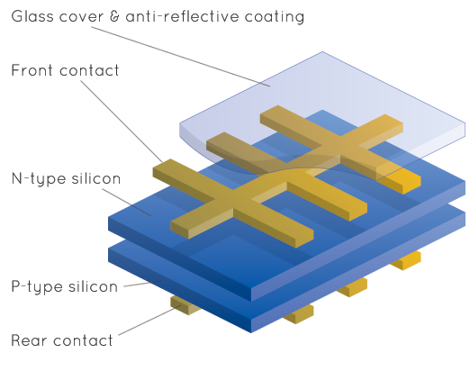 Exploded diagram of a PV solar cell