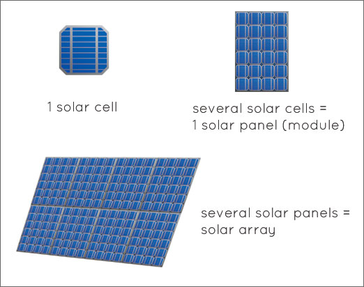 Several solar cells = 1 solar panel. Several solar panels = solar array