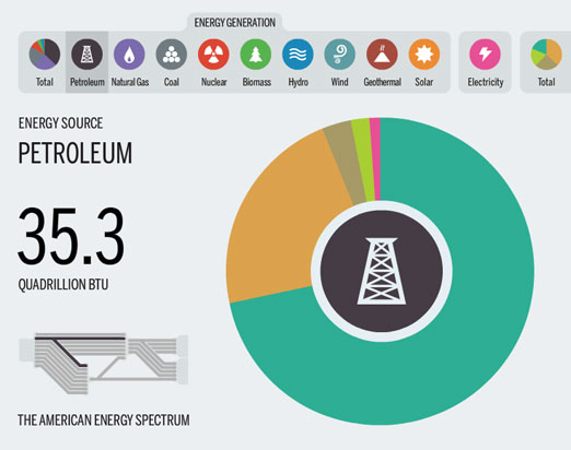 The american Energy Spectrum