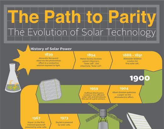 The Evolution of Solar Technology