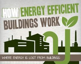 How Energy Efficient Buildings Work