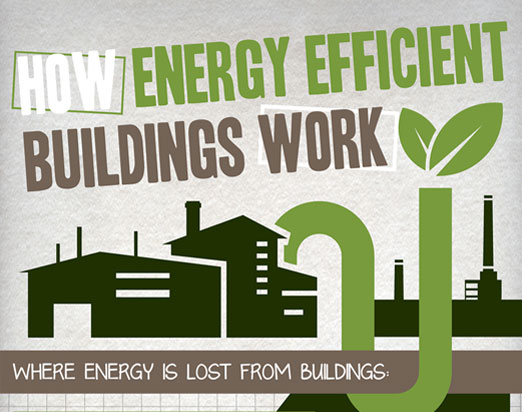 How Energy Efficient Buildings Work