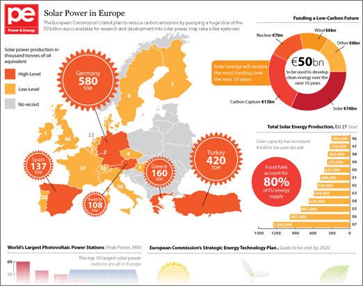 7 Impressive Renewable Energy Infographics Go Greena Blog