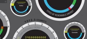 7 Renewable energy Infographics