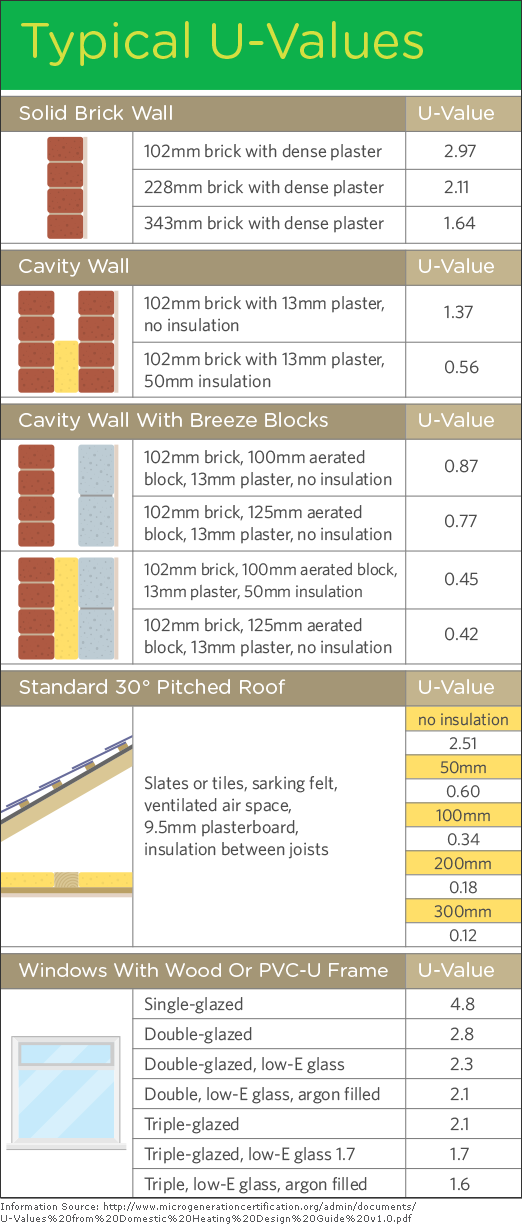 A table of the U-values of solid brick walls, cavity walls, roofs, loft insulation and windows