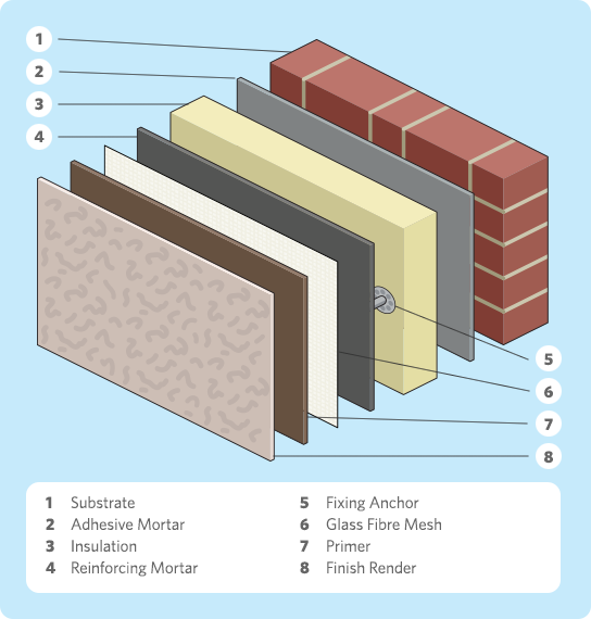 Attractive External Wall Insulation Exploded Diagram