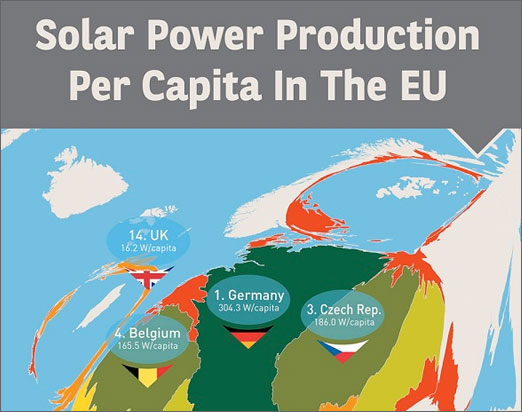 Solar power in the EU infographic