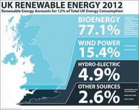 UK renewable energy infographic