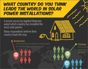 The world's solar leaders - infographic