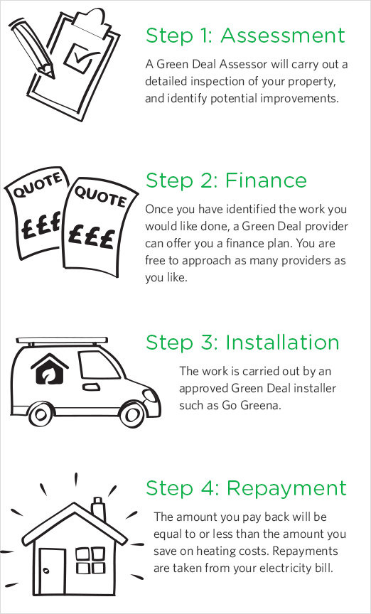 How the Green Deal works