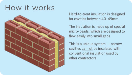 Best Type Of Wall Insulation : Can you insulate narrow cavity walls go greena