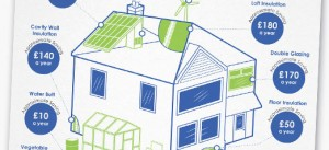 Infographic - Save money with green upgrades