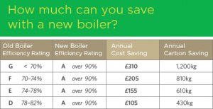 Table of estimated savings achieved by upgrading your boiler