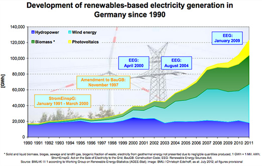 Graph of German renewable energy use