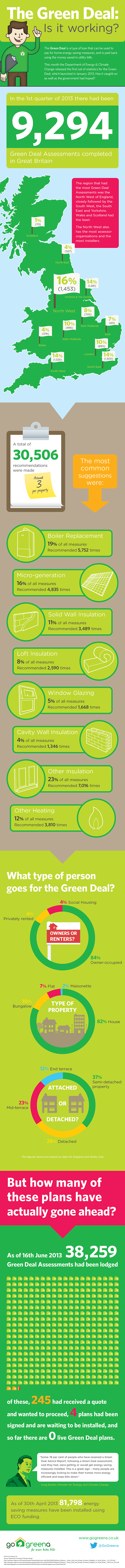 The Green Deal: Is it working? (infographic)