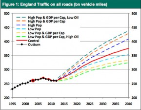 graph showing expected traffic growth in England