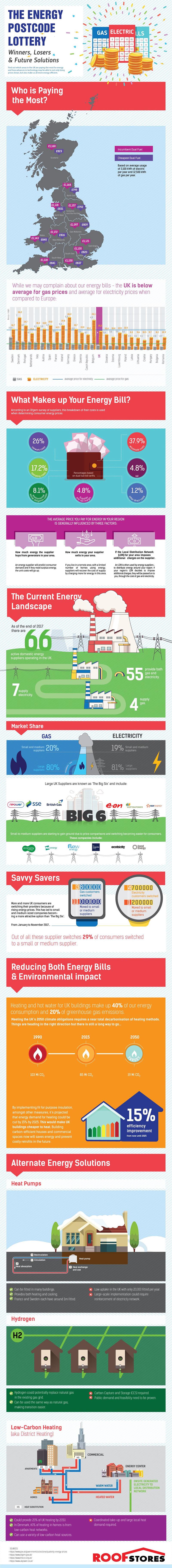 energy postcode lottery infographic